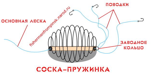 Выбор снастей для рыбалки на сазана и их изготовление своими руками