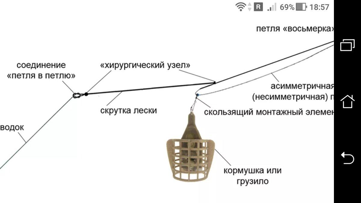 Как привязать кормушку к основной леске фидера