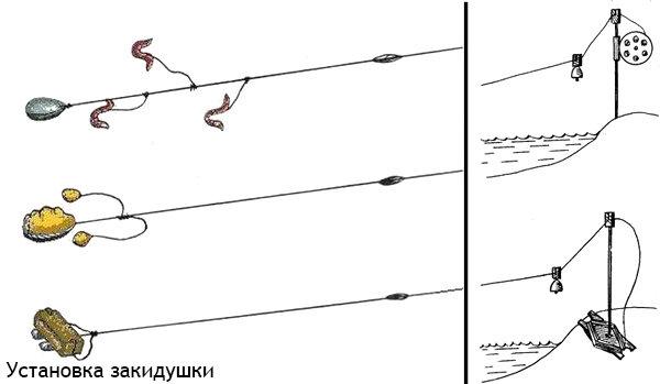 Техника и тактика рыбалки на резинку и ее монтаж своими руками